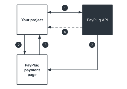 create a payment