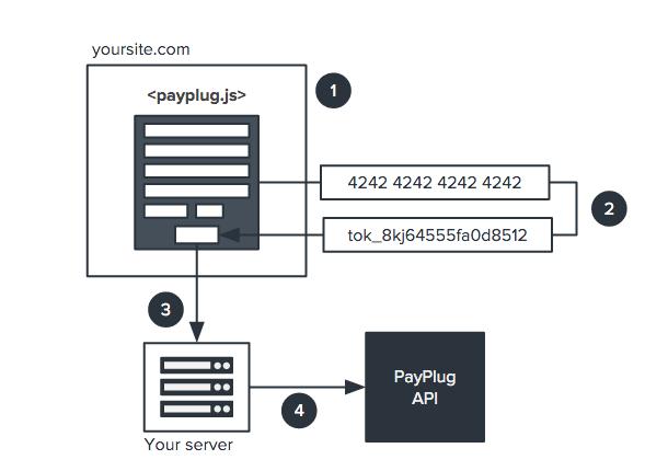 payplug.js